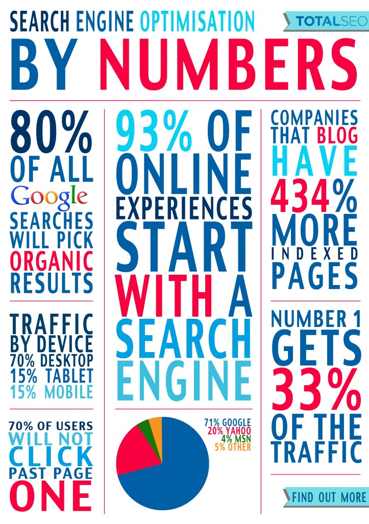 SEO by Numbers