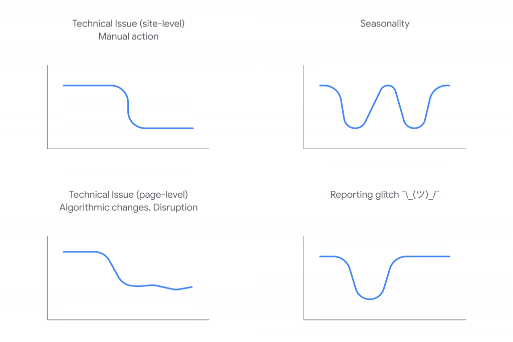 Google search traffic drop graphs
